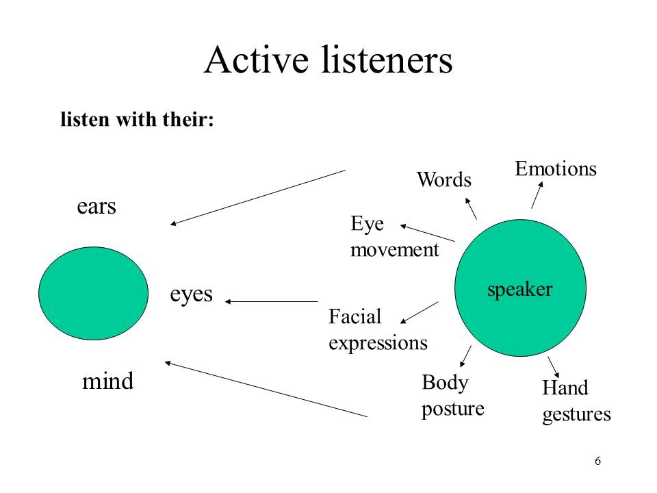 6 Active listeners speaker Words Eye movement Facial expressions Body posture Hand gestures Emotions ears eyes mind listen with their: