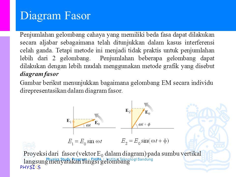 Physics Study Program - FMIPA | Institut Teknologi Bandung PHYSI S Gambar di bawah menunjukan hubungan antara intensitas cahaya versus beda lintasan d