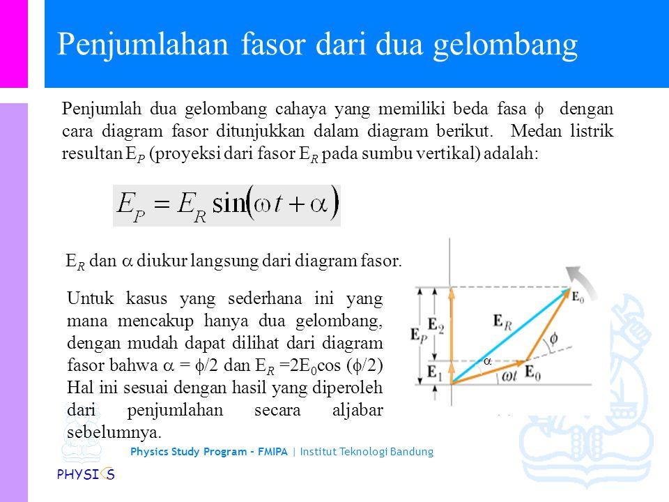 Physics Study Program - FMIPA | Institut Teknologi Bandung PHYSI S Diagram Fasor Penjumlahan gelombang cahaya yang memiliki beda fasa dapat dilakukan
