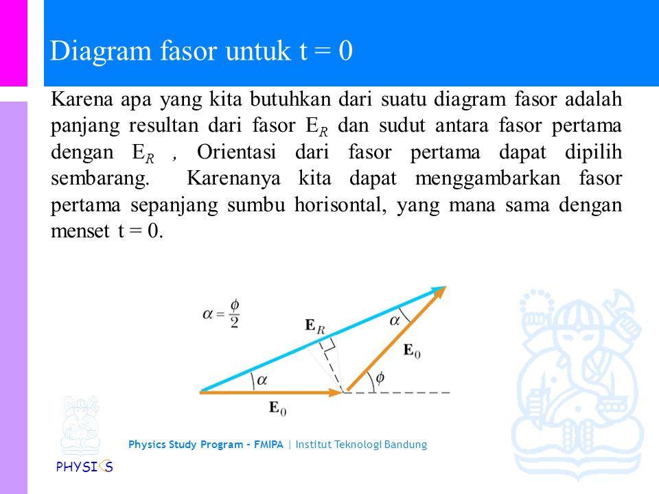 Physics Study Program - FMIPA | Institut Teknologi Bandung PHYSI S Penjumlahan fasor untuk beberapa gelombang Sekali lagi, E R dan  diukur langsung