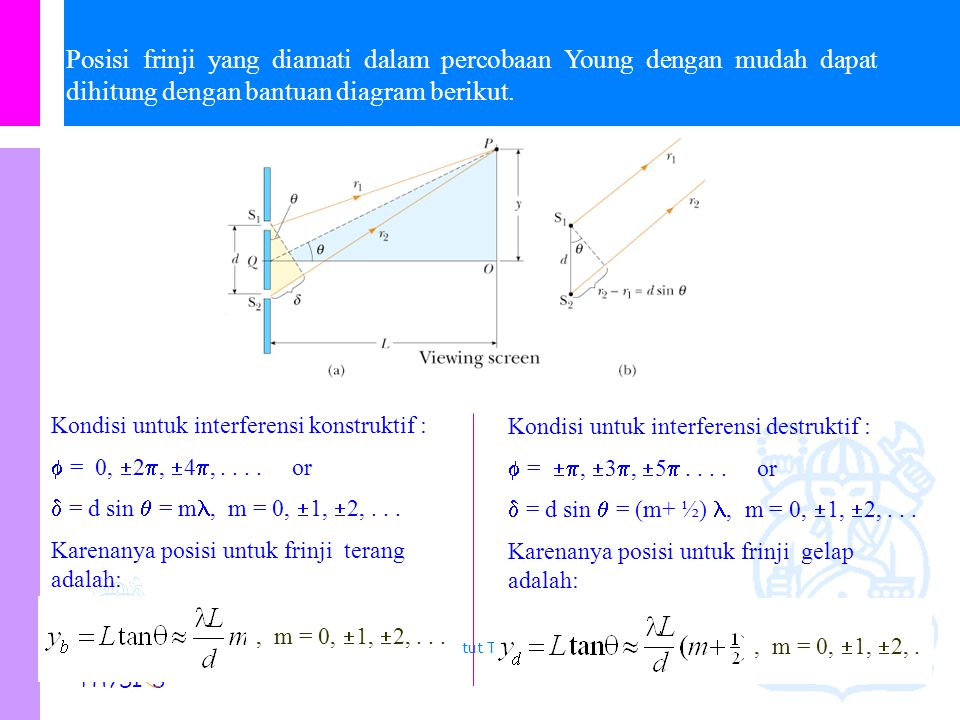 Physics Study Program - FMIPA | Institut Teknologi Bandung PHYSI S Percobaan celah ganda oleh Young (Young's double-slit experiment) Interferensi gelo