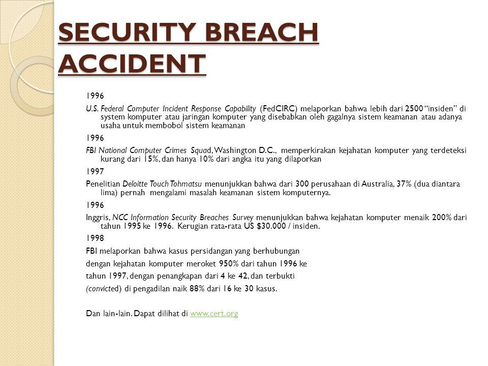 """SECURITY BREACH ACCIDENT 1996 U.S. Federal Computer Incident Response Capability (FedCIRC) melaporkan bahwa lebih dari 2500 """"insiden"""" di system komput"""