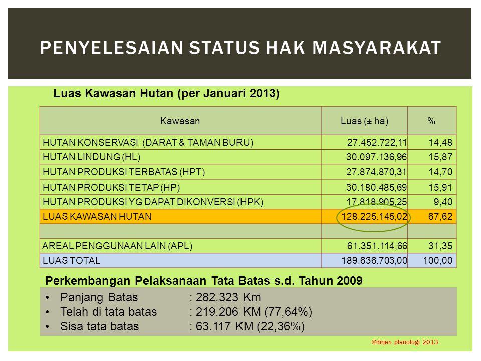 KawasanLuas (± ha)% HUTAN KONSERVASI (DARAT & TAMAN BURU)27.452.722,1114,48 HUTAN LINDUNG (HL)30.097.136,9615,87 HUTAN PRODUKSI TERBATAS (HPT)27.874.8