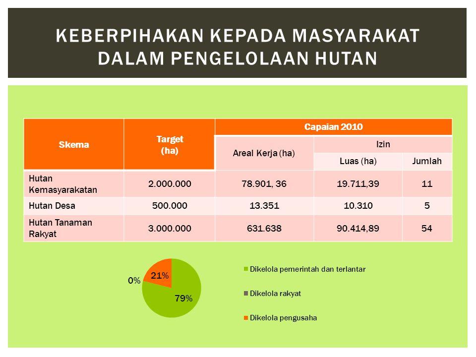 Skema Target (ha) Capaian 2010 Areal Kerja (ha) Izin Luas (ha)Jumlah Hutan Kemasyarakatan 2.000.00078.901, 3619.711,3911 Hutan Desa500.00013.35110.310