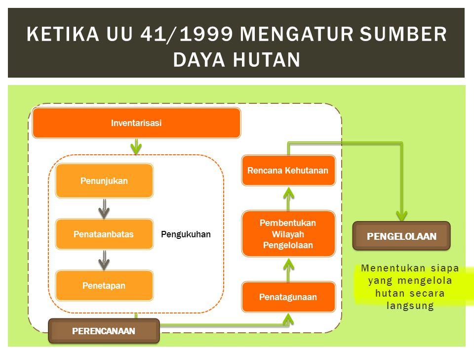 Menentukan siapa yang mengelola hutan secara langsung KETIKA UU 41/1999 MENGATUR SUMBER DAYA HUTAN Inventarisasi Pengukuhan Penatagunaan Pembentukan W