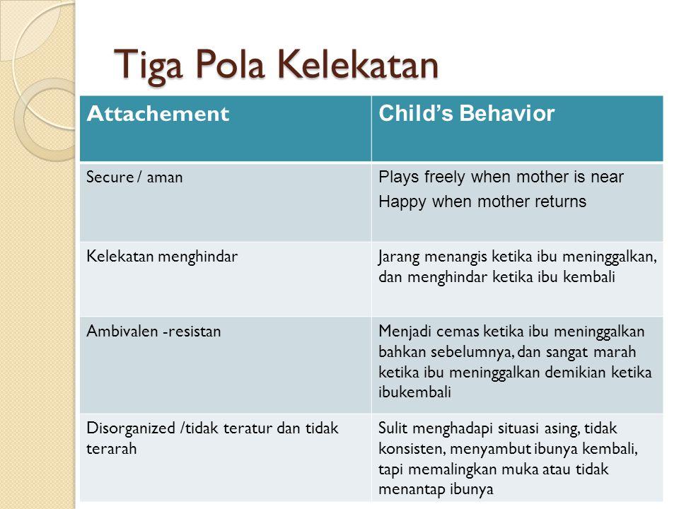 Tiga Pola Kelekatan Attachement Child's Behavior Secure / aman Plays freely when mother is near Happy when mother returns Kelekatan menghindarJarang m