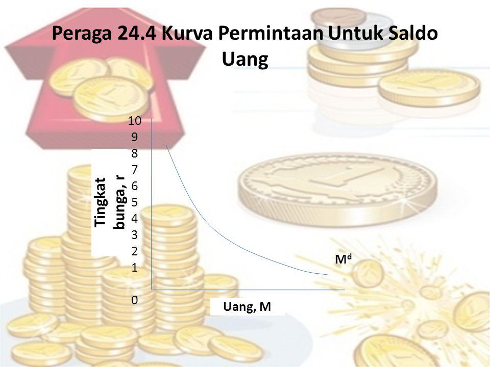 Peraga 24.4 Kurva Permintaan Untuk Saldo Uang 10 9 8 7 6 5 4 3 2 1 0 Tingkat bunga, r MdMd Uang, M