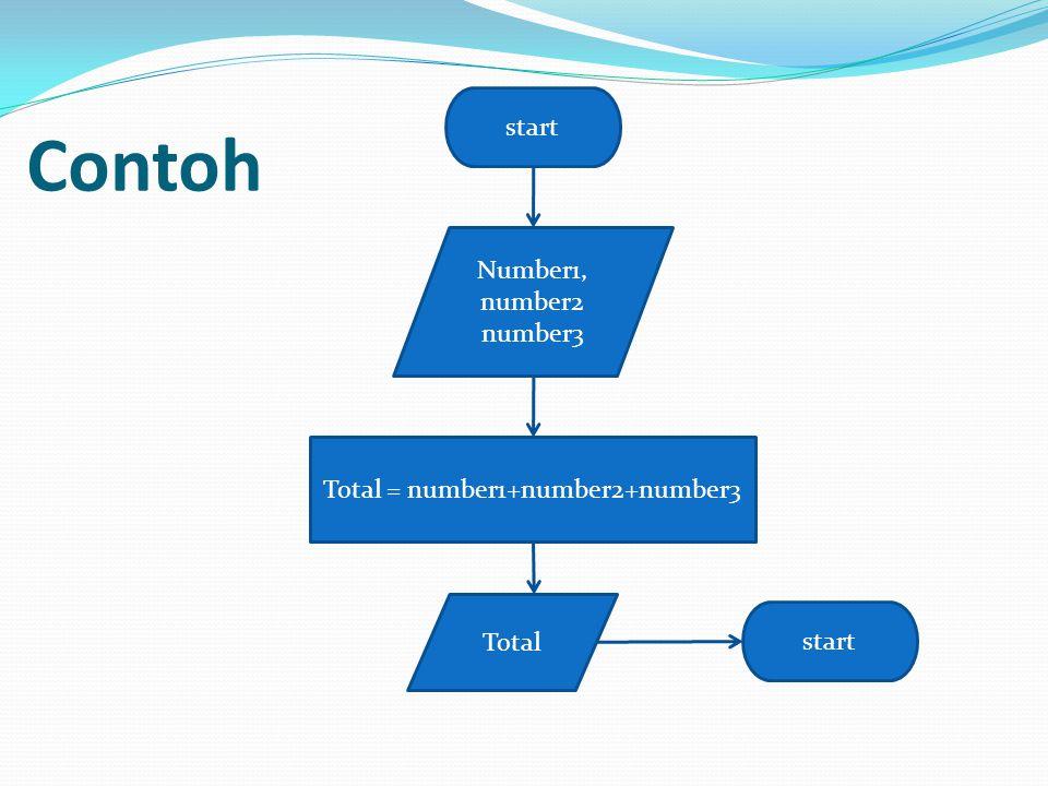 Contoh start Number1, number2 number3 Total = number1+number2+number3 Total start