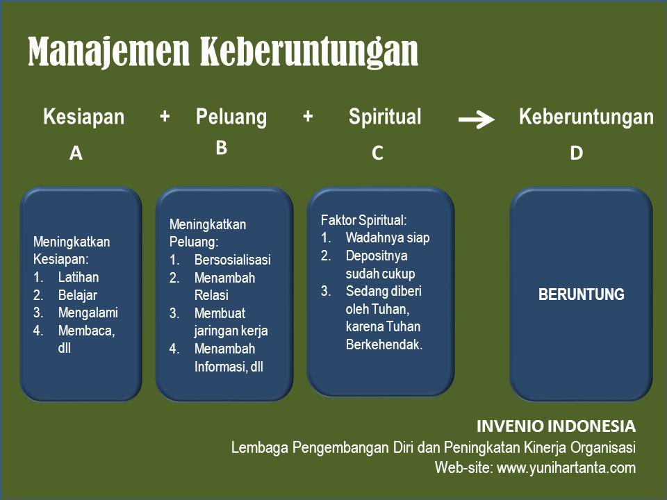 Manajemen Keberuntungan Kesiapan + Peluang + Spiritual Keberuntungan A B CD INVENIO INDONESIA Lembaga Pengembangan Diri dan Peningkatan Kinerja Organi