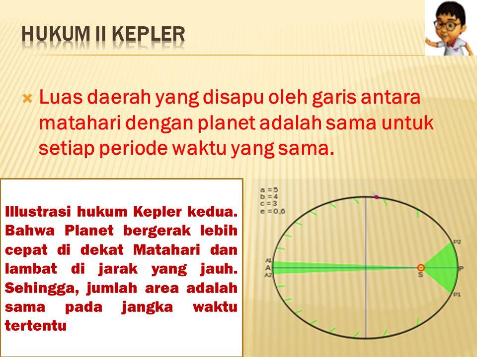  Semua Planet bergerak pada Lintasan elips ketika mengelilingi matahari dimana matahari terletak pada salah satu fokusnya.