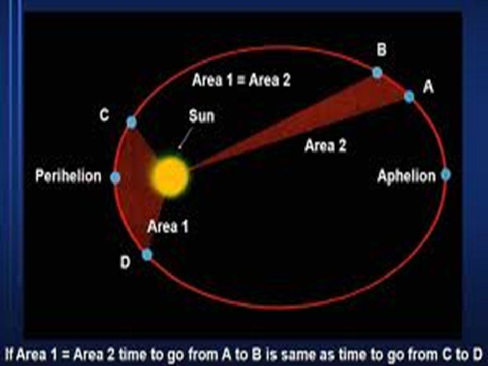 LLuas daerah yang disapu oleh garis antara matahari dengan planet adalah sama untuk setiap periode waktu yang sama.