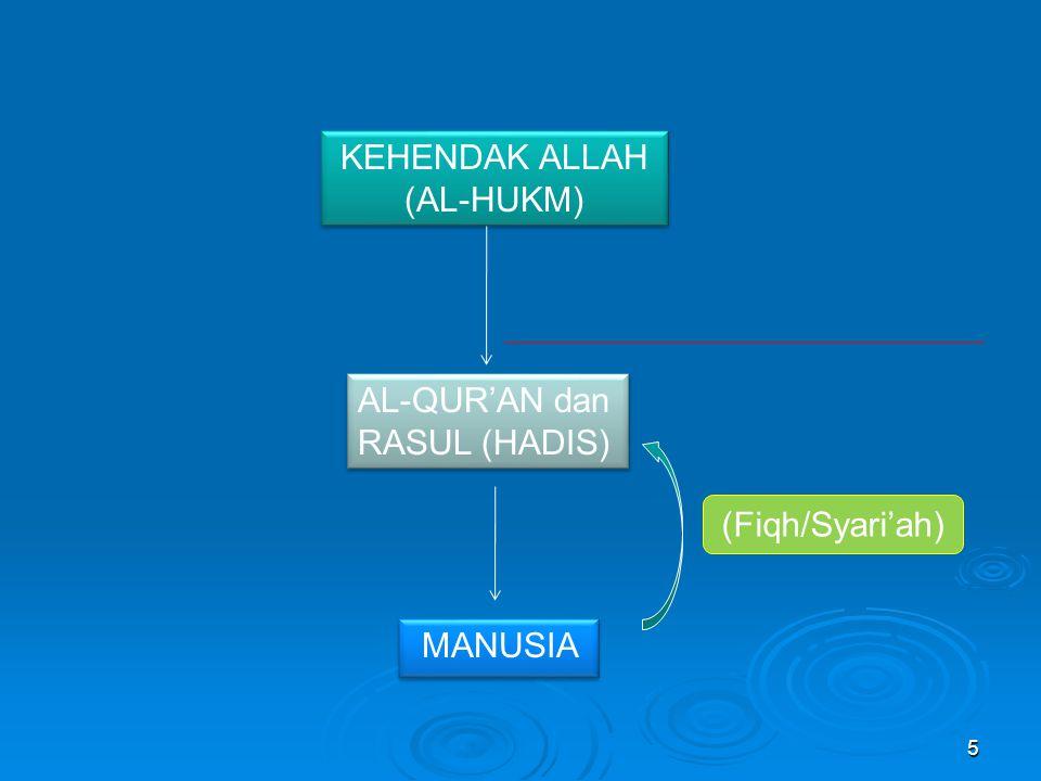 5 KEHENDAK ALLAH (AL-HUKM) KEHENDAK ALLAH (AL-HUKM) AL-QUR'AN dan RASUL (HADIS) AL-QUR'AN dan RASUL (HADIS) MANUSIA MANUSIA (Fiqh/Syari'ah)