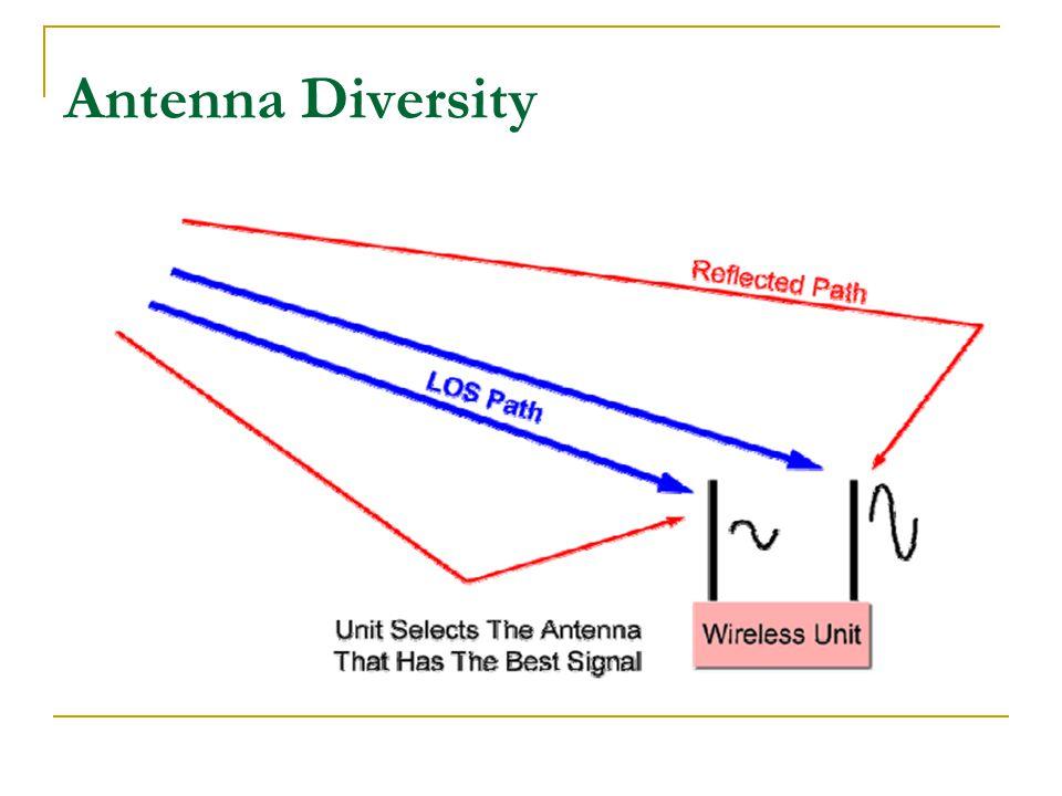 Antenna Diversity