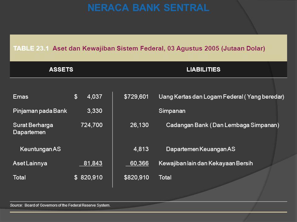 NERACA BANK SENTRAL TABLE 23.1 Aset dan Kewajiban Sistem Federal, 03 Agustus 2005 (Jutaan Dolar) ASSETSLIABILITIES Emas$4,037$729,601Uang Kertas dan L