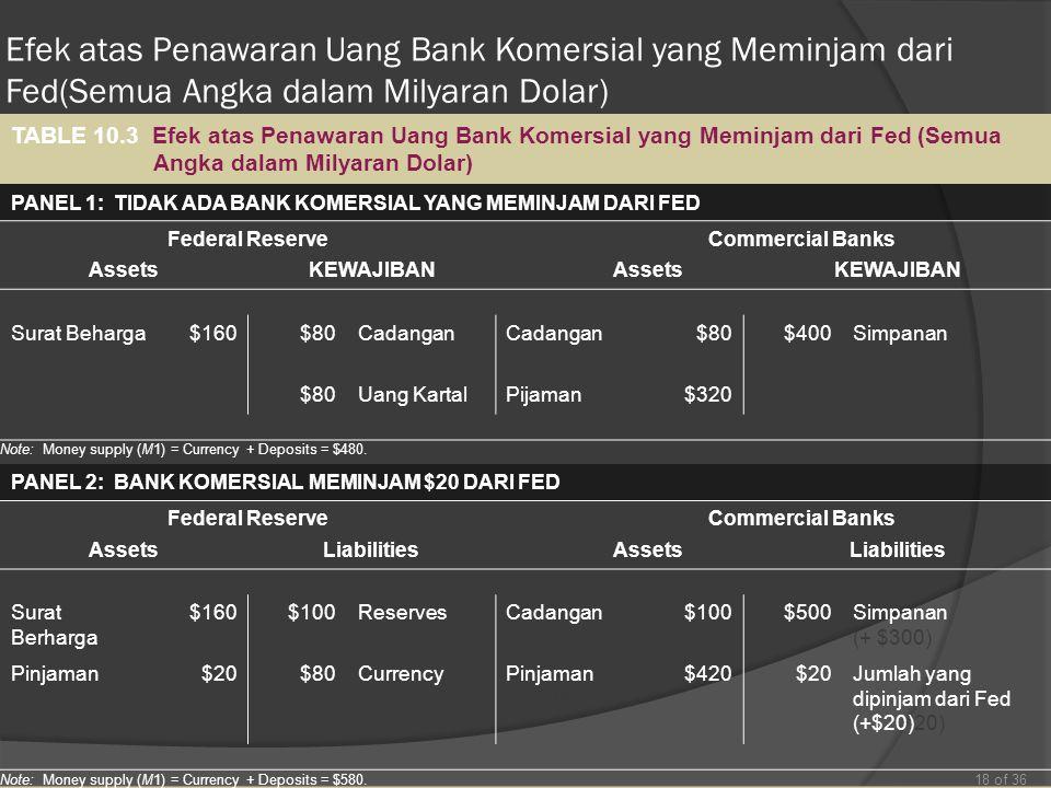 Efek atas Penawaran Uang Bank Komersial yang Meminjam dari Fed(Semua Angka dalam Milyaran Dolar) 18 of 36 TABLE 10.3 Efek atas Penawaran Uang Bank Kom