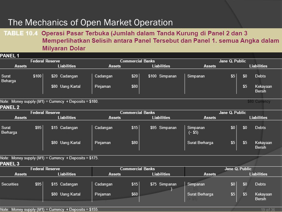 The Mechanics of Open Market Operation 19 of 36 TABLE 10.4 Operasi Pasar Terbuka (Jumlah dalam Tanda Kurung di Panel 2 dan 3 Memperlihatkan Selisih an