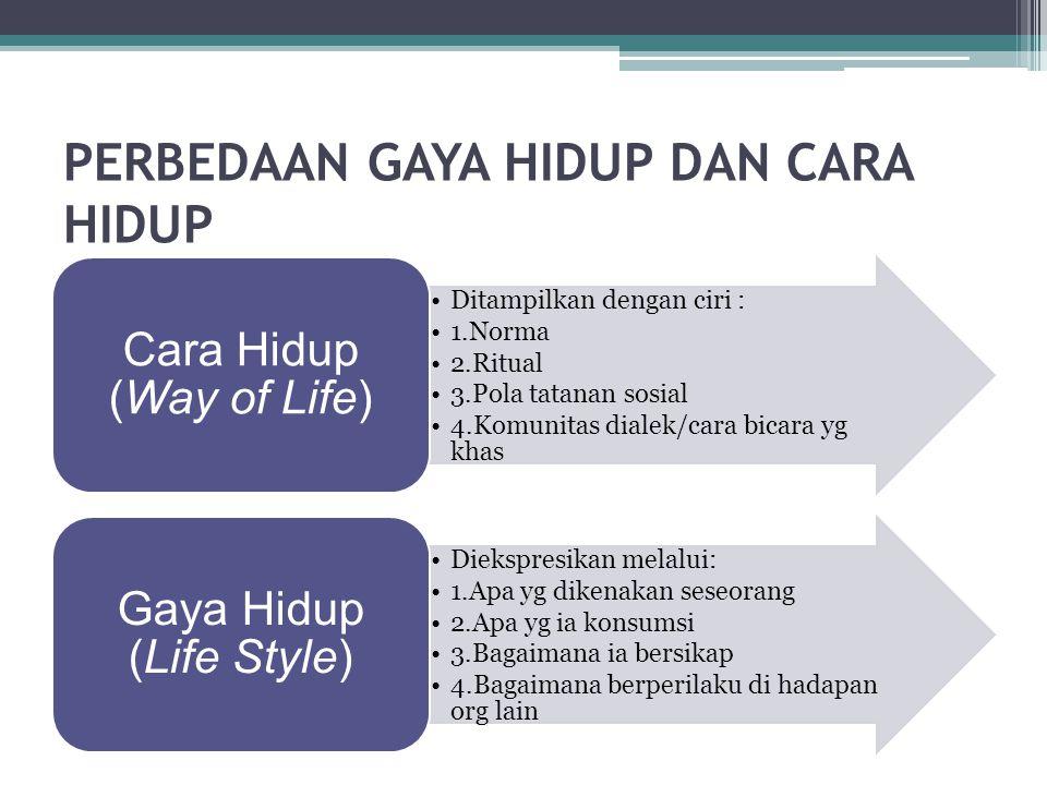 PENGERTIAN GAYA HIDUP :Adaptasi aktif individu terhadap kondisi sosial dalam rangka memenuhi kebutuhan untuk menyatu dan bersosialisasi dengan orang lain.