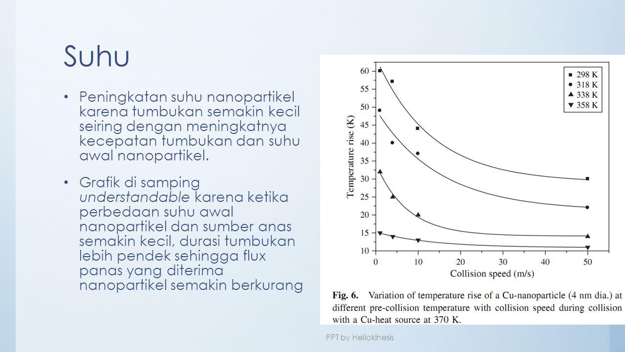 Suhu • Peningkatan suhu nanopartikel karena tumbukan semakin kecil seiring dengan meningkatnya kecepatan tumbukan dan suhu awal nanopartikel. • Grafik