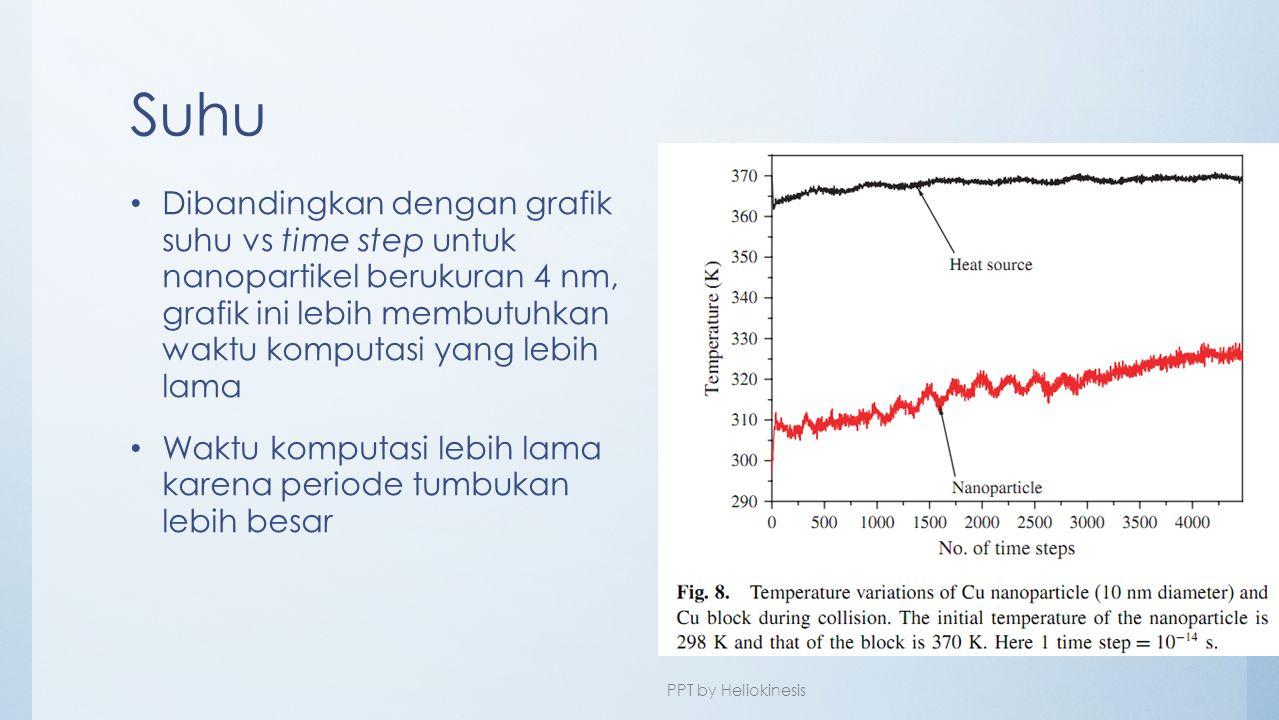 Suhu • Dibandingkan dengan grafik suhu vs time step untuk nanopartikel berukuran 4 nm, grafik ini lebih membutuhkan waktu komputasi yang lebih lama •