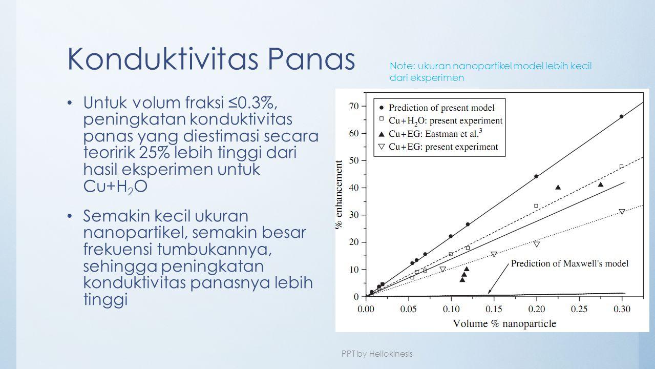 Konduktivitas Panas • Untuk volum fraksi ≤0.3%, peningkatan konduktivitas panas yang diestimasi secara teoririk 25% lebih tinggi dari hasil eksperimen