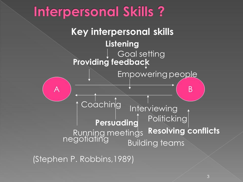 Key interpersonal skills 3 A B Listening Goal setting Providing feedback Empowering people Coaching Interviewing Persuading Politicking Running meetin
