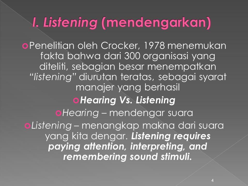 """Penelitian oleh Crocker, 1978 menemukan fakta bahwa dari 300 organisasi yang diteliti, sebagian besar menempatkan """"listening"""" diurutan teratas, sebaga"""