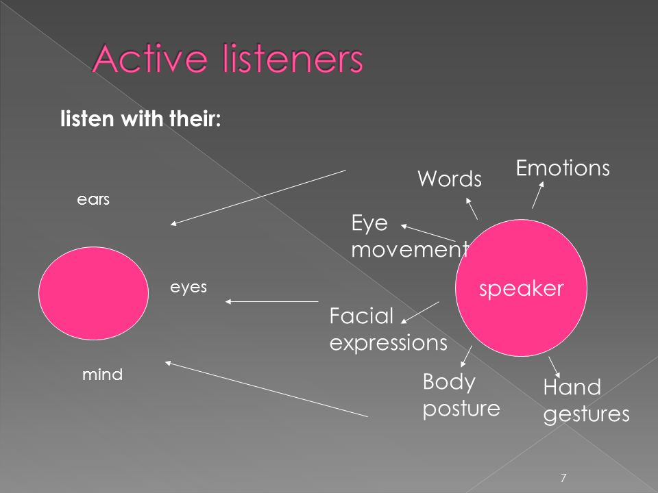 7 speaker Words Eye movement Facial expressions Body posture Hand gestures Emotions ears eyes mind listen with their:
