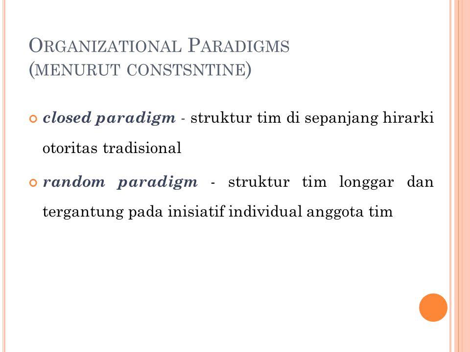O RGANIZATIONAL P ARADIGMS ( MENURUT CONSTSNTINE ) closed paradigm - struktur tim di sepanjang hirarki otoritas tradisional random paradigm - struktur tim longgar dan tergantung pada inisiatif individual anggota tim