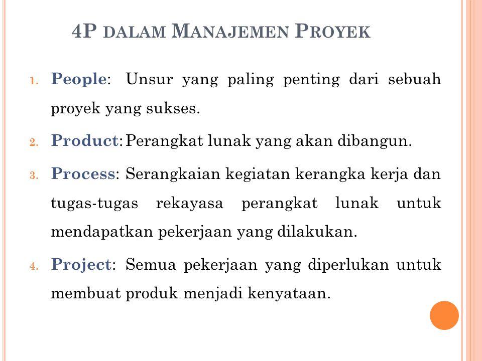 Proyek mendapat kesulitan ketika: Software orang tidak memahami kebutuhan pelanggan mereka.