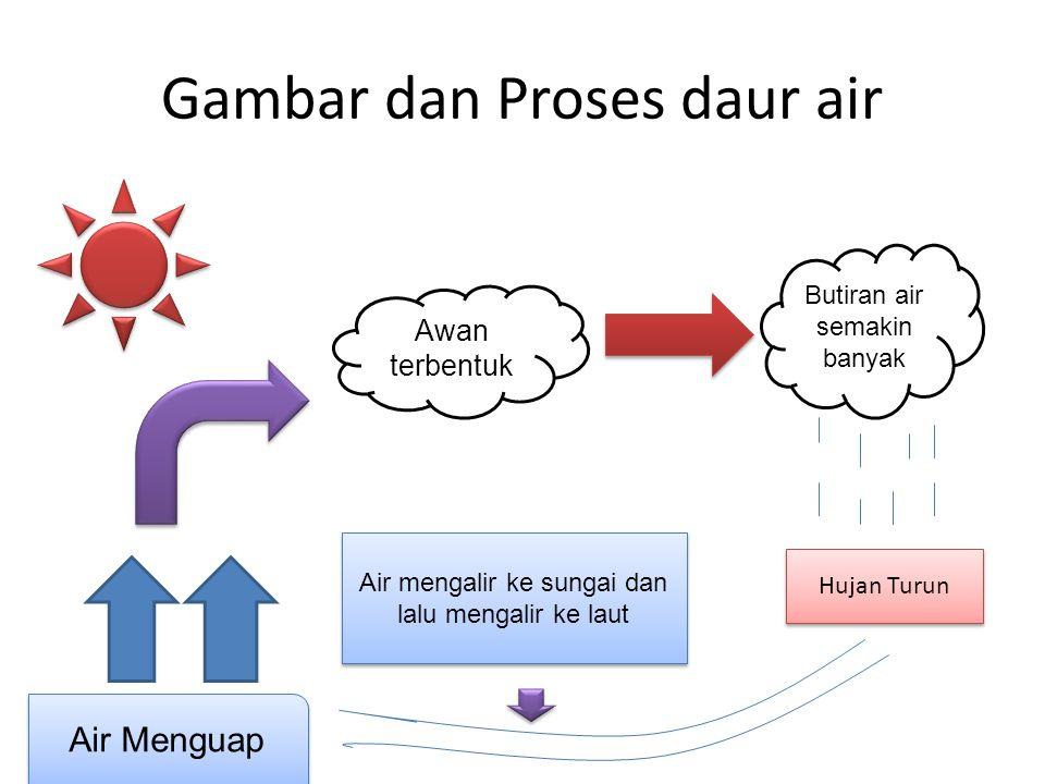 Penjelasan • SIKLUS AIR • Siklus atau daur merupakan suatu perputaran atau lingkaran.