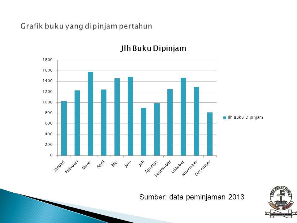 Sumber: data peminjaman 2013