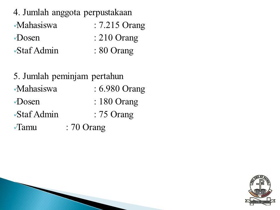 4. Jumlah anggota perpustakaan  Mahasiswa: 7.215 Orang  Dosen: 210 Orang  Staf Admin: 80 Orang 5. Jumlah peminjam pertahun  Mahasiswa: 6.980 Orang