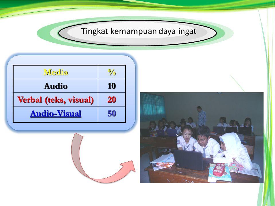 Tingkat kemampuan daya ingatMedia%Audio10 Verbal (teks, visual) 20 Audio-Visual 50