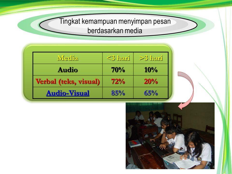 Media <3 hari >3 hari Audio70%10% Verbal (teks, visual) 72%20% Audio-Visual 85%65% Tingkat kemampuan menyimpan pesan berdasarkan media