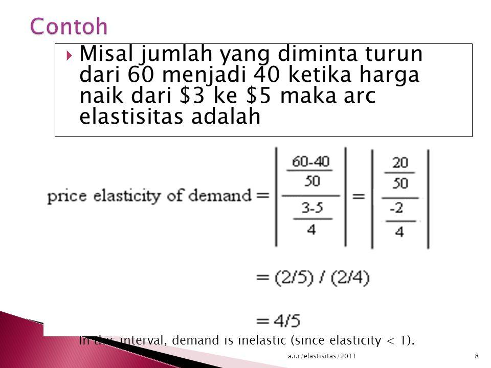  Misal jumlah yang diminta turun dari 60 menjadi 40 ketika harga naik dari $3 ke $5 maka arc elastisitas adalah In this interval, demand is inelastic (since elasticity < 1).
