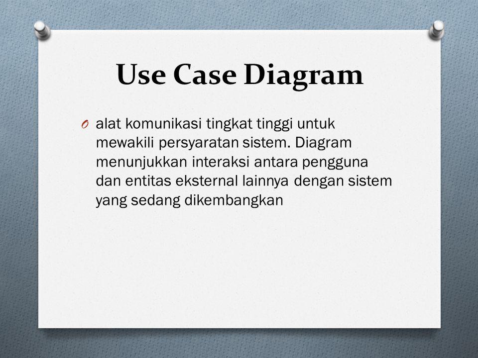 Use Case Diagram O alat komunikasi tingkat tinggi untuk mewakili persyaratan sistem.