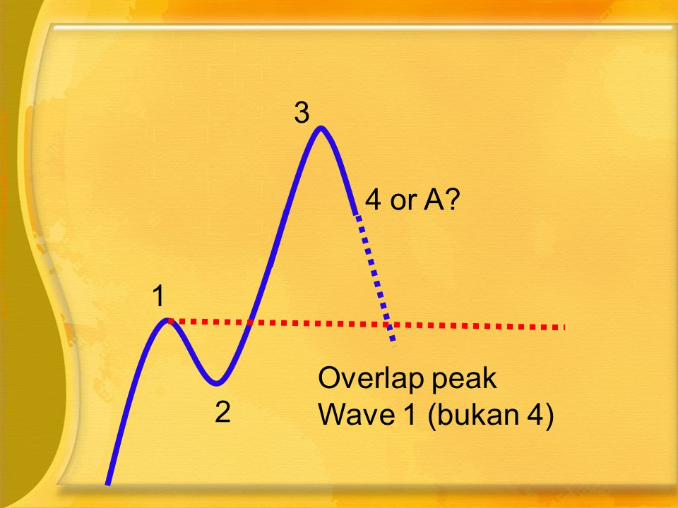 Overlap peak Wave 1 (bukan 4) 1 2 3 4 or A?