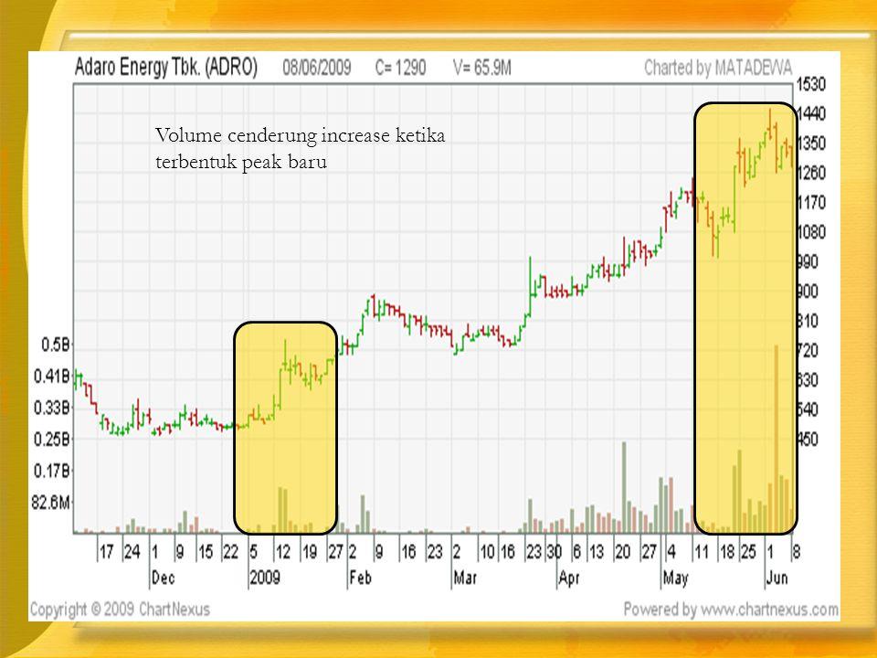Volume cenderung increase ketika terbentuk peak baru