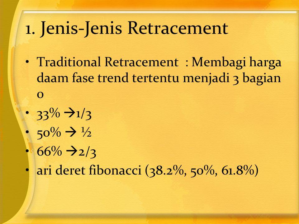 1. Jenis-Jenis Retracement •Traditional Retracement : Membagi harga daam fase trend tertentu menjadi 3 bagian 0 •33%  1/3 •50%  ½ •66%  2/3 •ari de