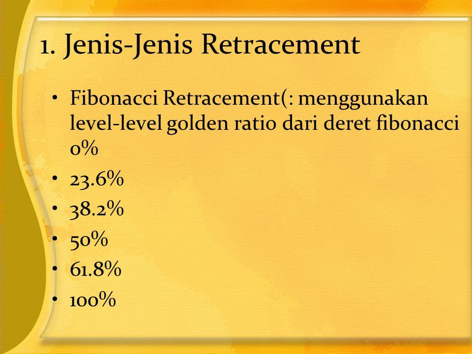 1. Jenis-Jenis Retracement •Fibonacci Retracement(: menggunakan level-level golden ratio dari deret fibonacci 0% •23.6% •38.2% •50% •61.8% •100%