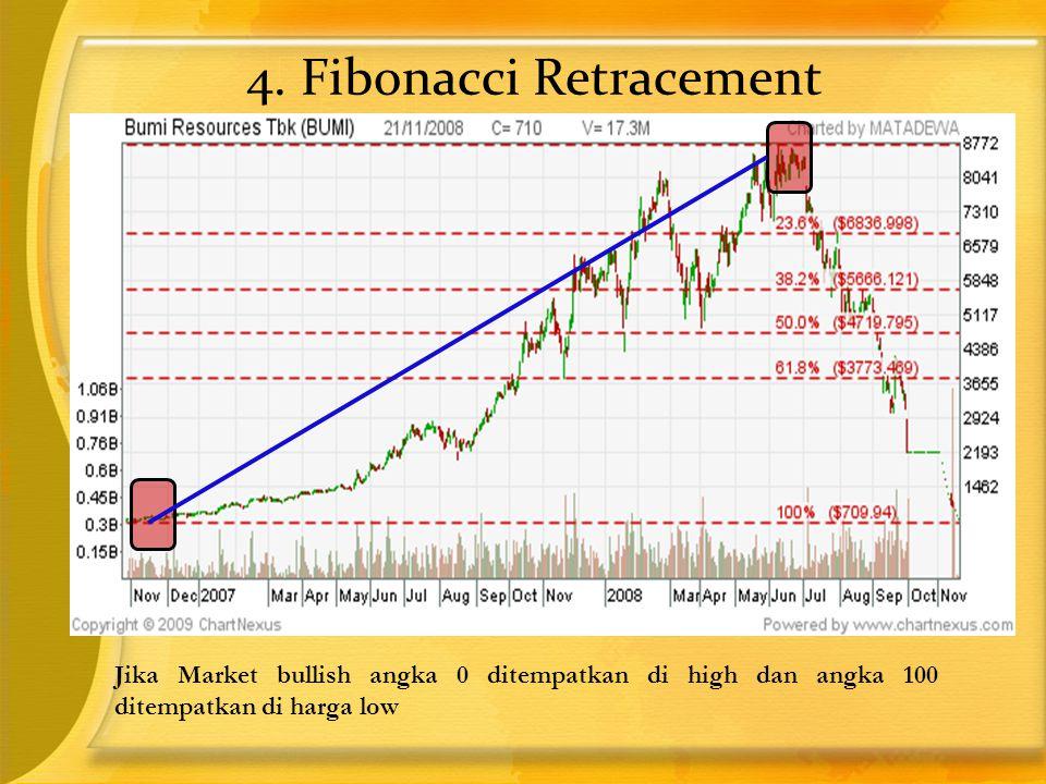 4. Fibonacci Retracement Jika Market bullish angka 0 ditempatkan di high dan angka 100 ditempatkan di harga low