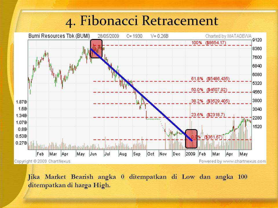 4. Fibonacci Retracement Jika Market Bearish angka 0 ditempatkan di Low dan angka 100 ditempatkan di harga High.