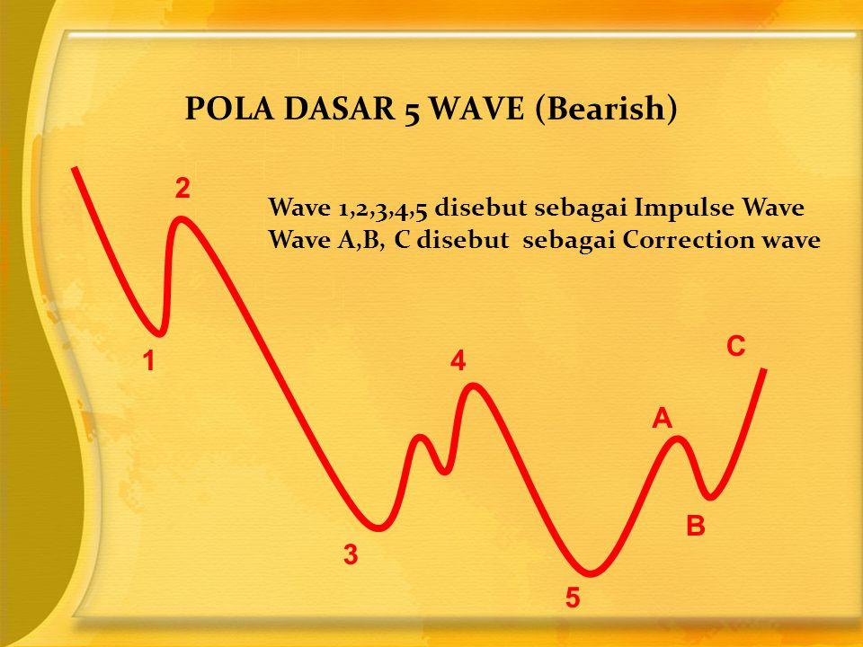 POLA DASAR 5 WAVE (Bearish) 1 2 3 4 5 A B C Wave 1,2,3,4,5 disebut sebagai Impulse Wave Wave A,B, C disebut sebagai Correction wave