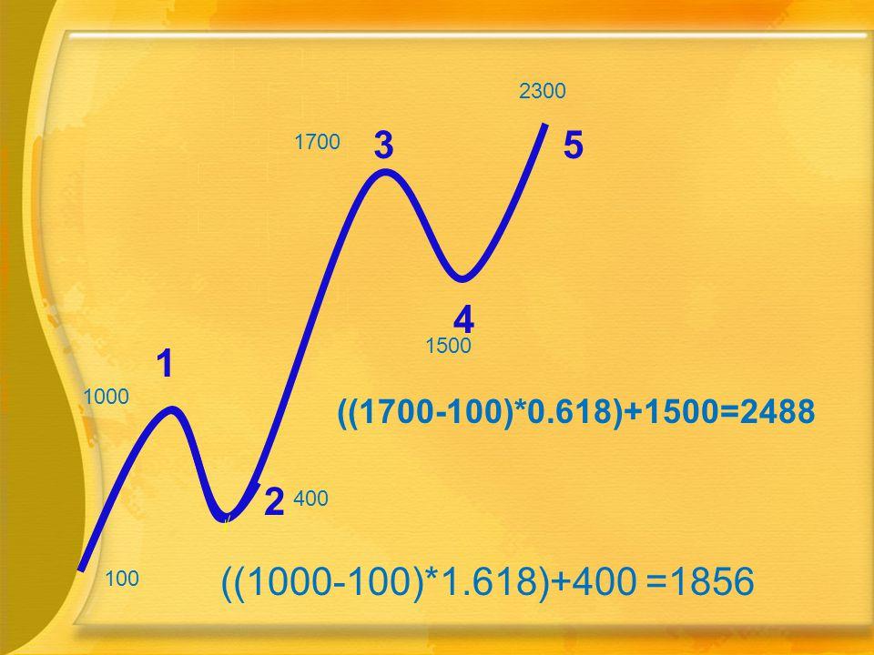 1000 400 100 ((1000-100)*1.618)+400 =1856 1 2 3 1500 1700 4 ((1700-100)*0.618)+1500=2488 5 2300