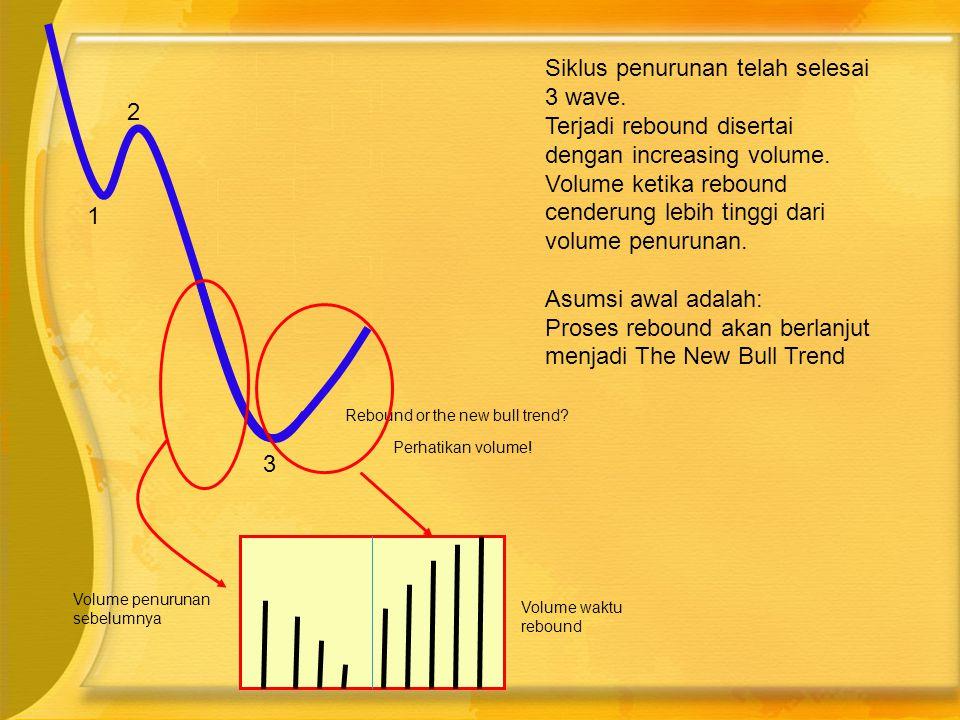 1 2 3 Rebound or the new bull trend? Perhatikan volume! Volume penurunan sebelumnya Volume waktu rebound Siklus penurunan telah selesai 3 wave. Terjad