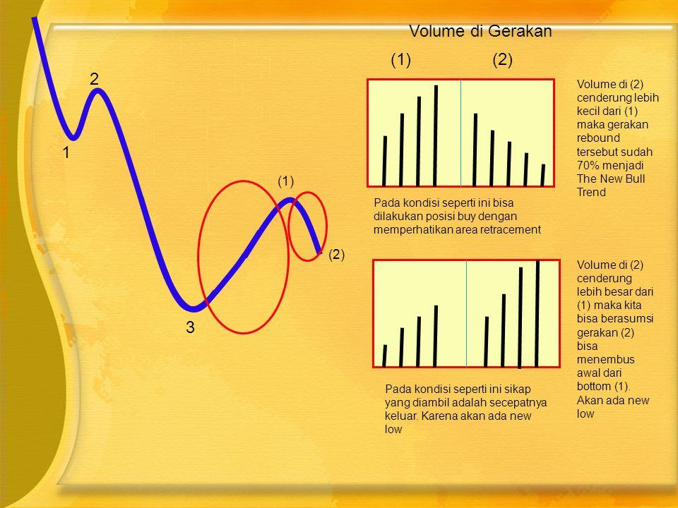 1 2 3 (1) (2) Volume di Gerakan (1)(2) Volume di (2) cenderung lebih kecil dari (1) maka gerakan rebound tersebut sudah 70% menjadi The New Bull T
