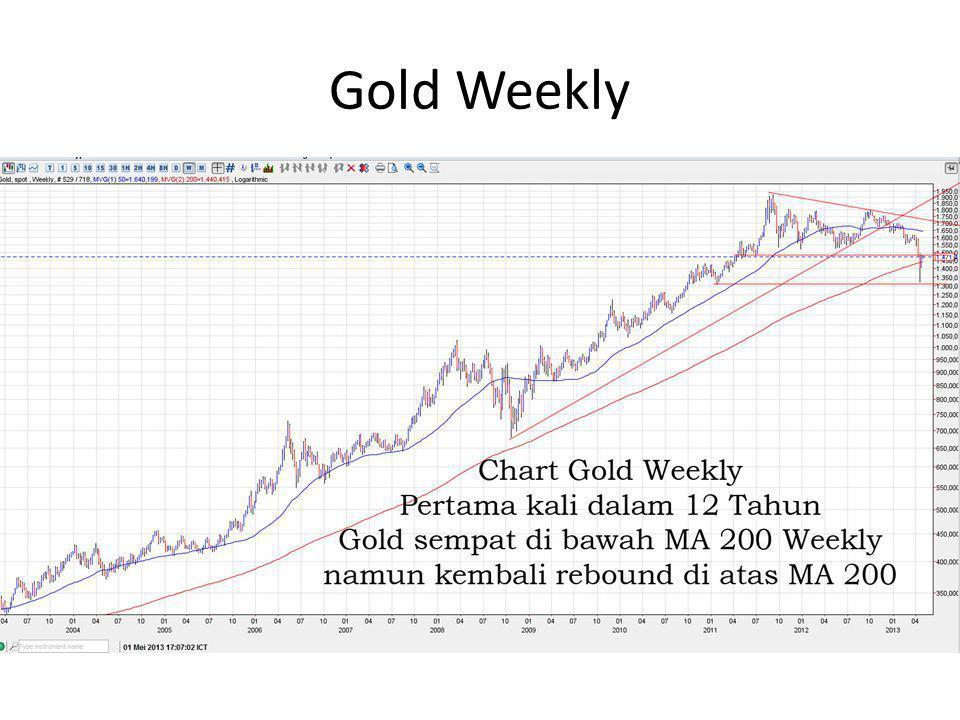 Update View 2013 : GOLD Price • Penurunan harga emas – Penurunan harga emas membuka potensi penurunan yang lebih besar terhadap komoditas dunia – Penurunan harga emas menandakan Penguatan USD dan perbaikan ekonomi dunia sehingga investor melepas emas dan mulai membeli equity (saham) – Ada potensi kenaikan suku bunga namun tidak dalam waktu dekat