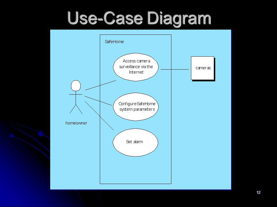 11 Mengembangkan Use-Case  Apa tugas atau fungsi utama yang harus dilakukan aktor ?  Sistem Informasi seperti apa yang diperlukan, dihasilkan atau d