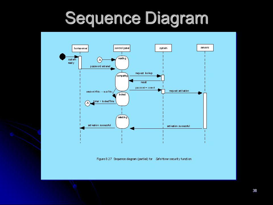 37 Pemodelan Perilaku  Membuat daftar keadaan sistem yang berbeda (Bagaimana perilaku sistem ?)  Menggambarkan bagaimana sistem membuat transisi dar