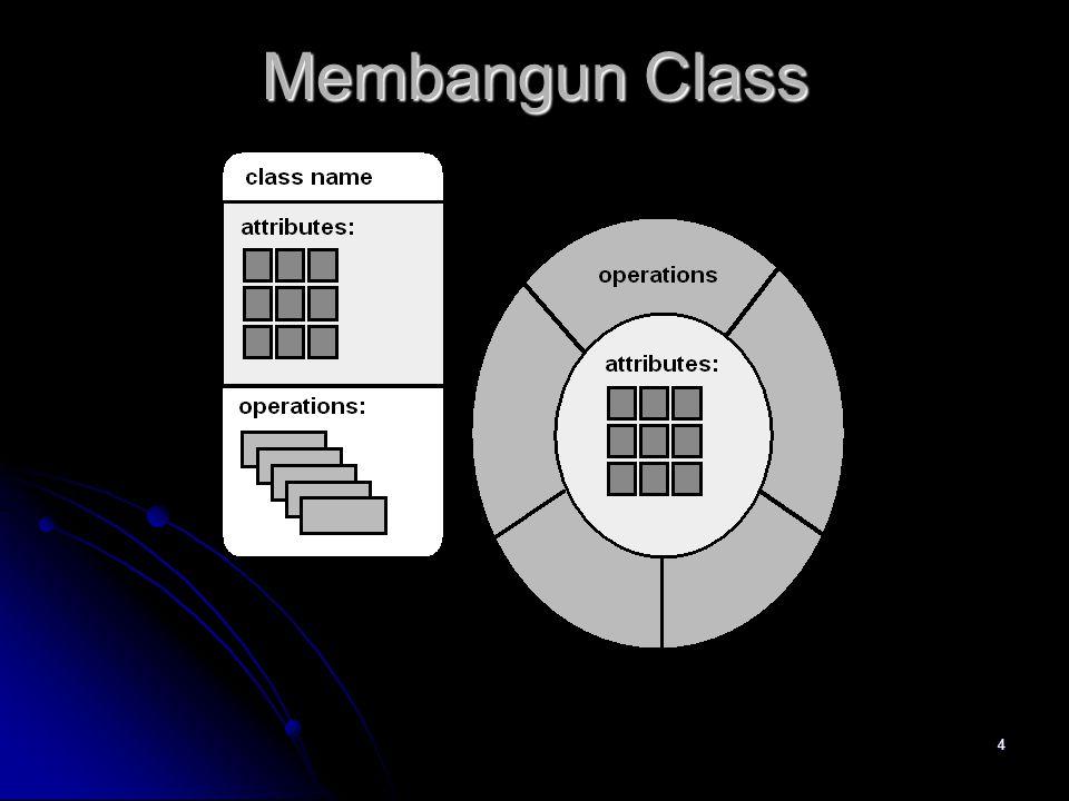 24 Kolaborasi  Class memenuhi tanggung jawabnya dengan satu diantara dua cara :  Sebuah class dapat menggunakan operasinya sendiri untuk memanipulasi atributnya masing-masing atau  Sebuah class dapat berkolaborasi dengan class lainnya.